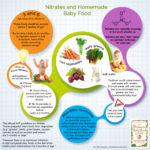 Nitrates1