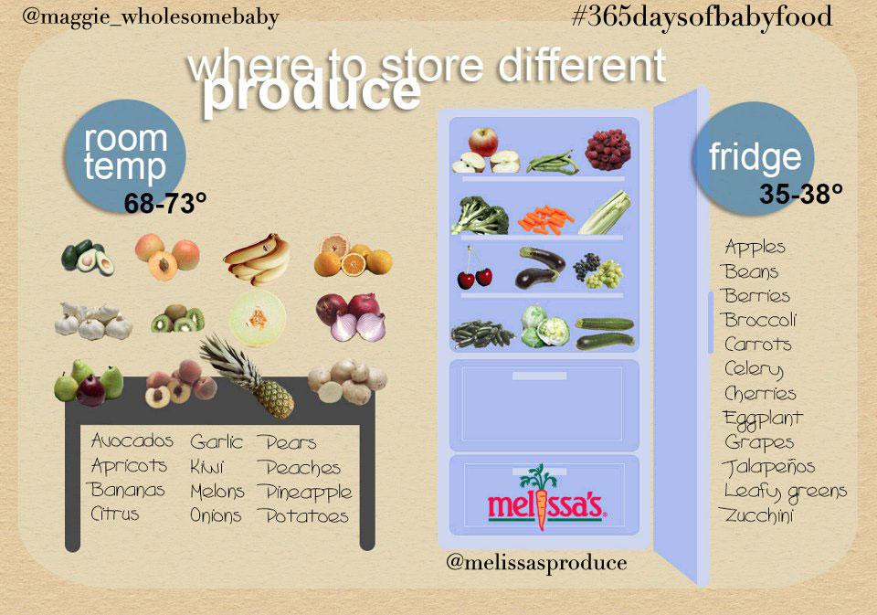 365wheretostoreproduce